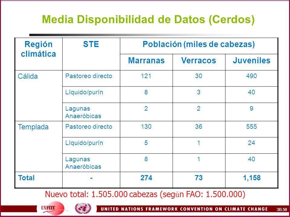 Media Disponibilidad de Datos (Cerdos)