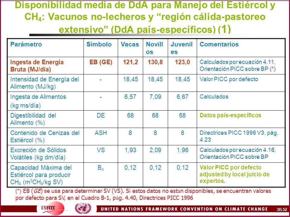 Disponibilidad media de DdA para Manejo del Estiércol y CH4: Vacunos no-lecheros y región cálida-pastoreo extensivo (DdA país-específicos) (1)