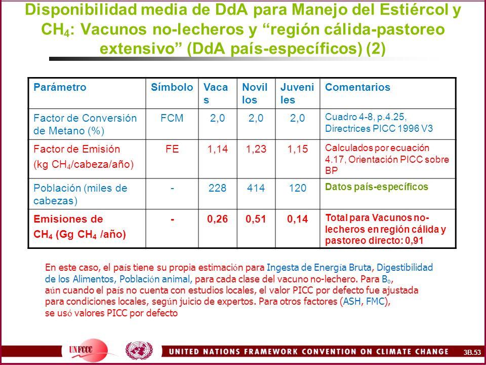 Disponibilidad media de DdA para Manejo del Estiércol y CH4: Vacunos no-lecheros y región cálida-pastoreo extensivo (DdA país-específicos) (2)