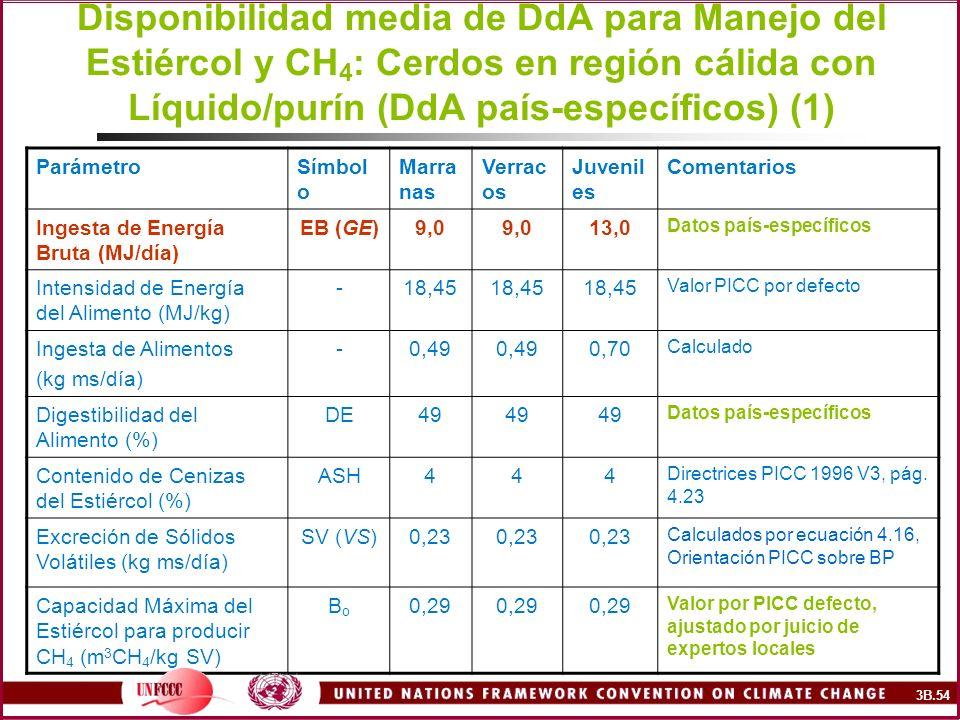 Disponibilidad media de DdA para Manejo del Estiércol y CH4: Cerdos en región cálida con Líquido/purín (DdA país-específicos) (1)