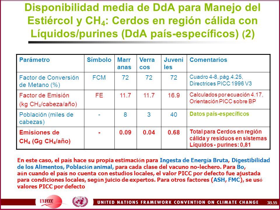Disponibilidad media de DdA para Manejo del Estiércol y CH4: Cerdos en región cálida con Líquidos/purines (DdA país-específicos) (2)