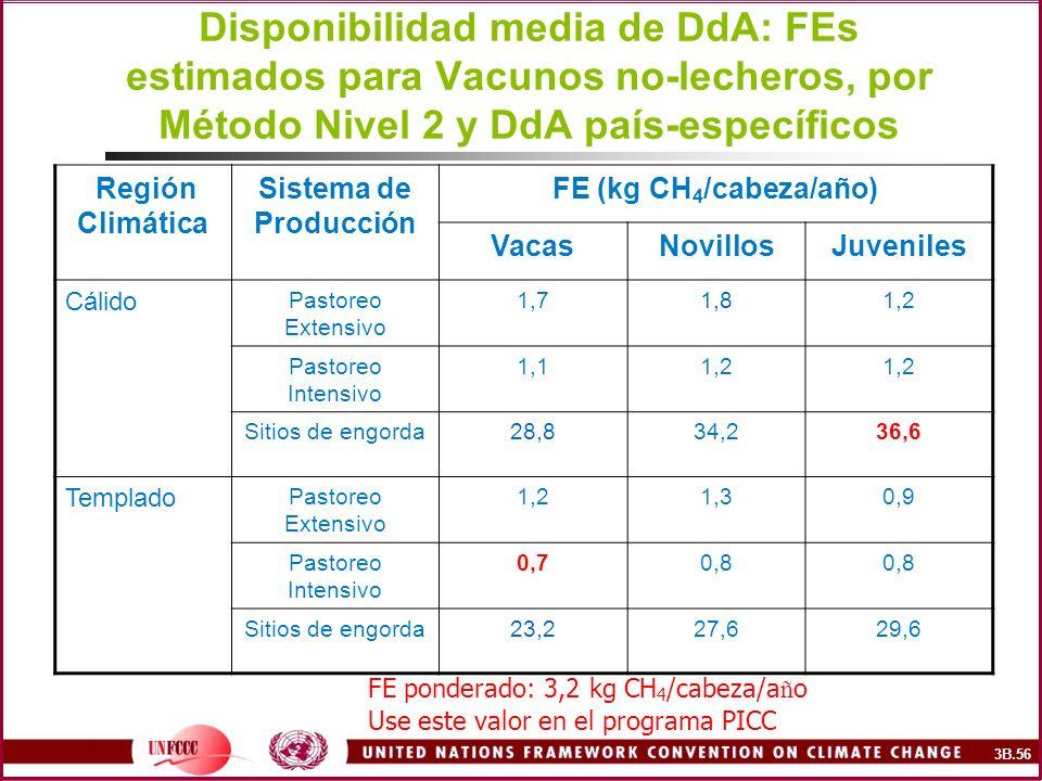 Disponibilidad media de DdA: FEs estimados para Vacunos no-lecheros, por Método Nivel 2 y DdA país-específicos