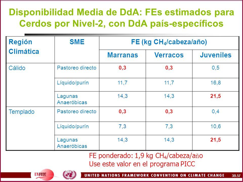 Disponibilidad Media de DdA: FEs estimados para Cerdos por Nivel-2, con DdA país-específicos