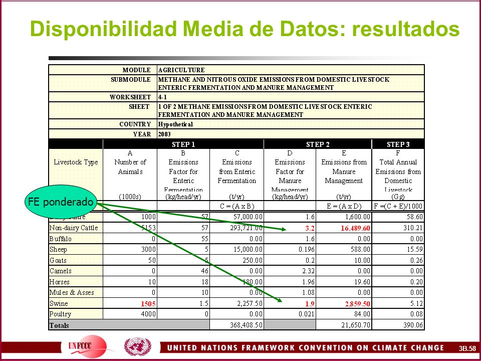 Disponibilidad Media de Datos: resultados