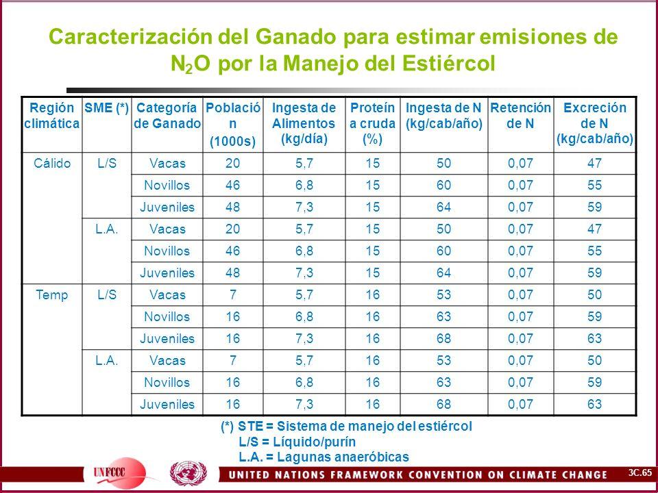 Caracterización del Ganado para estimar emisiones de N2O por la Manejo del Estiércol
