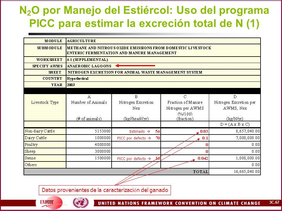 N2O por Manejo del Estiércol: Uso del programa PICC para estimar la excreción total de N (1)