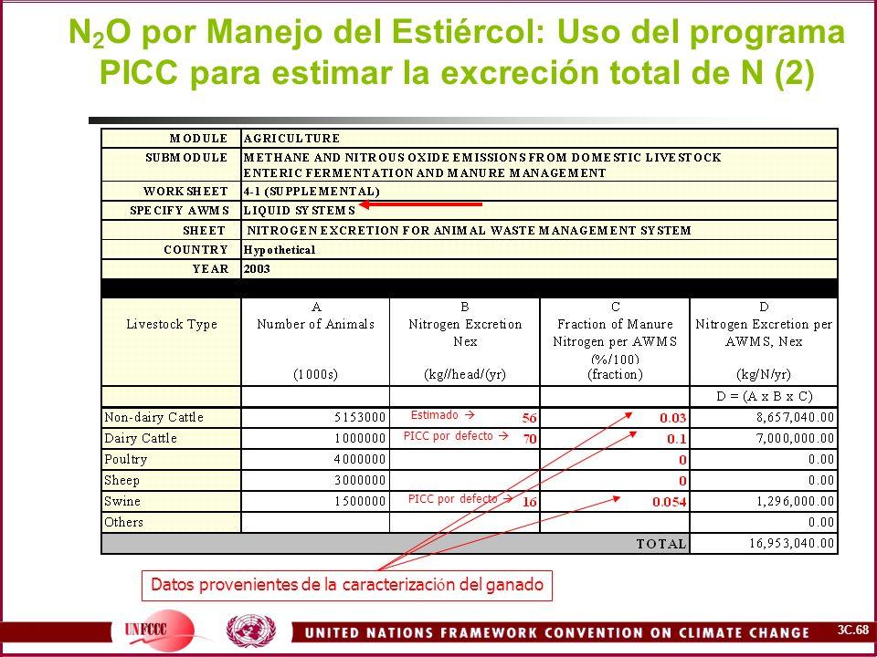 N2O por Manejo del Estiércol: Uso del programa PICC para estimar la excreción total de N (2)