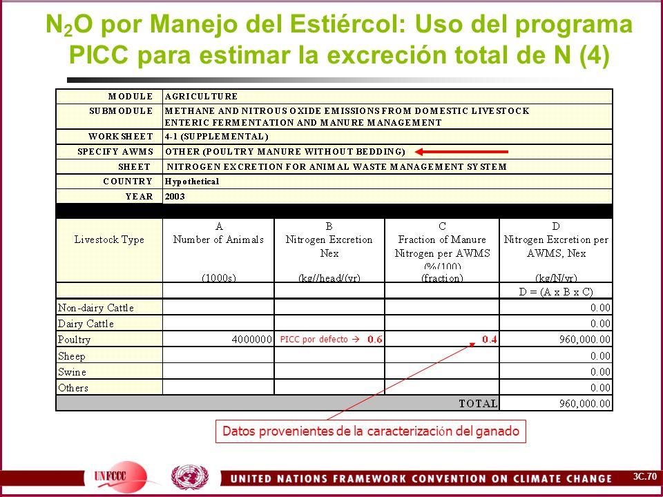N2O por Manejo del Estiércol: Uso del programa PICC para estimar la excreción total de N (4)