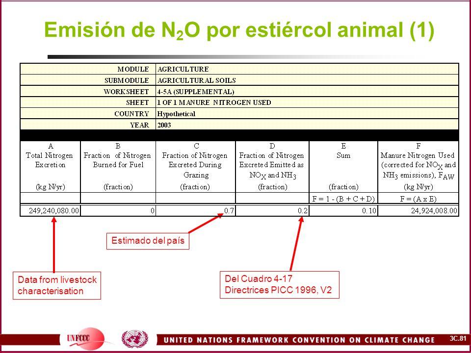 Emisión de N2O por estiércol animal (1)