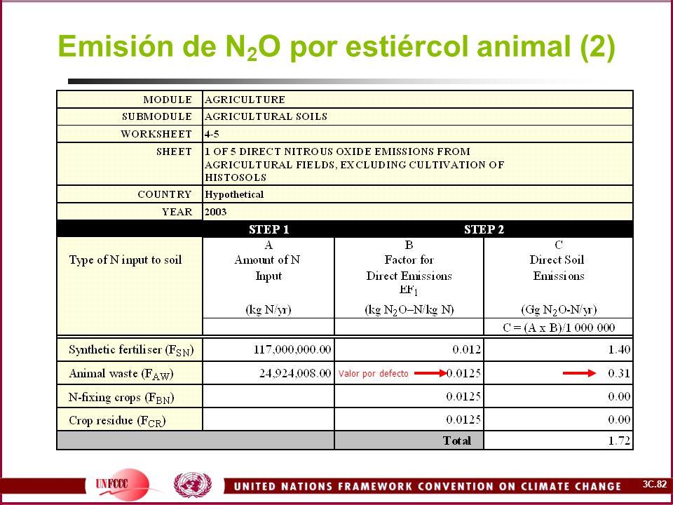 Emisión de N2O por estiércol animal (2)