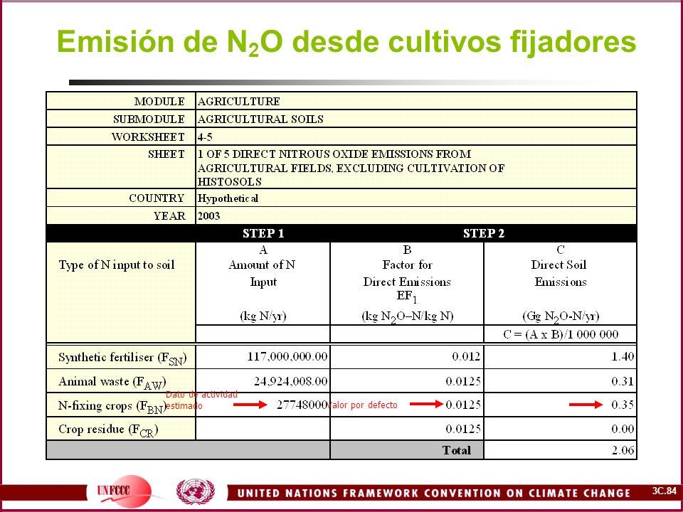 Emisión de N2O desde cultivos fijadores