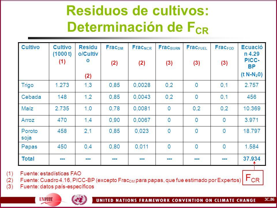 Residuos de cultivos: Determinación de FCR