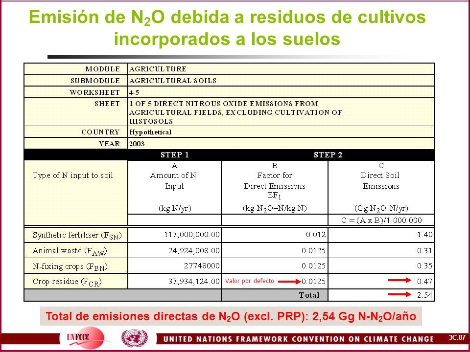 Emisión de N2O debida a residuos de cultivos incorporados a los suelos