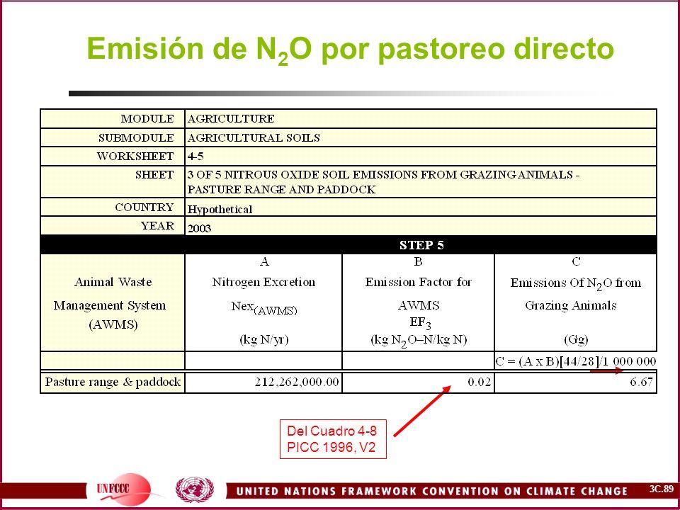 Emisión de N2O por pastoreo directo