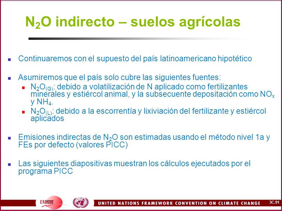 N2O indirecto – suelos agrícolas