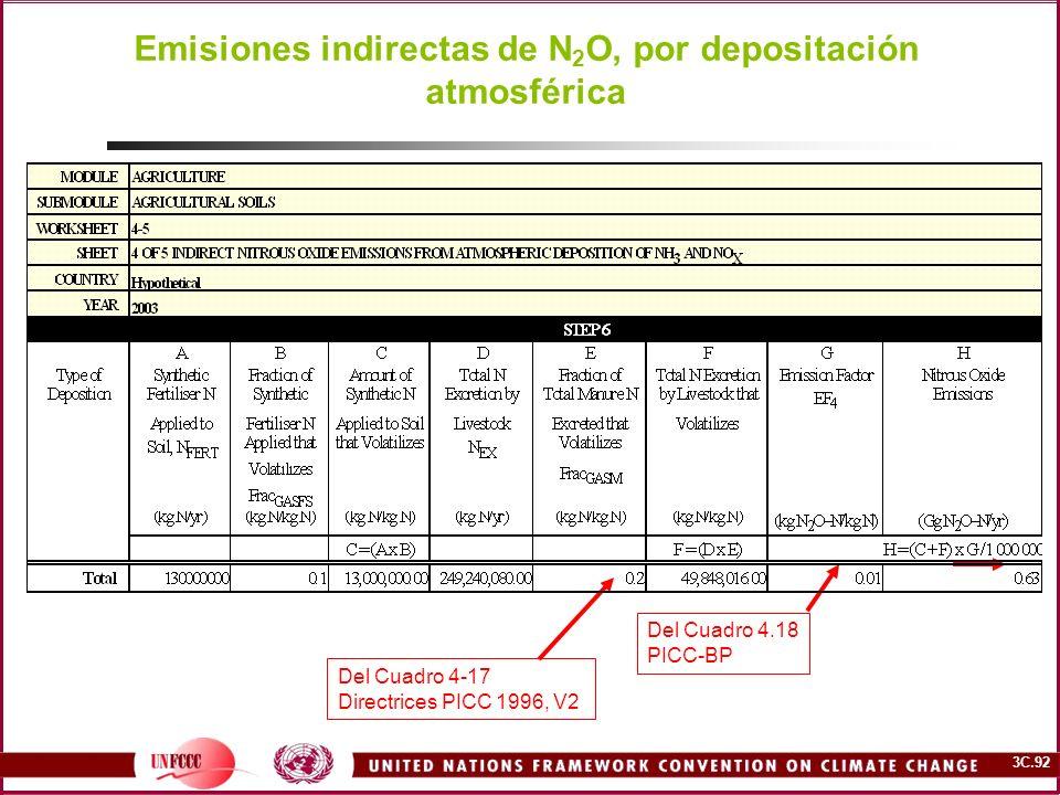 Emisiones indirectas de N2O, por depositación atmosférica