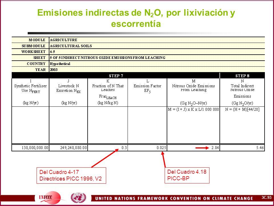 Emisiones indirectas de N2O, por lixiviación y escorrentía