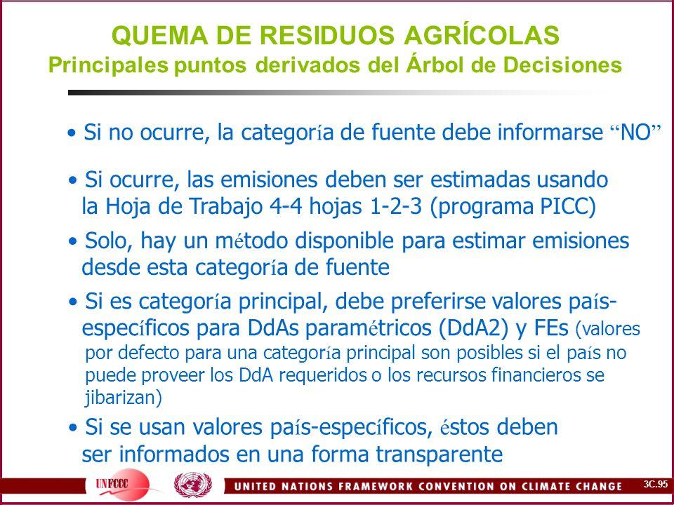 QUEMA DE RESIDUOS AGRÍCOLAS Principales puntos derivados del Árbol de Decisiones