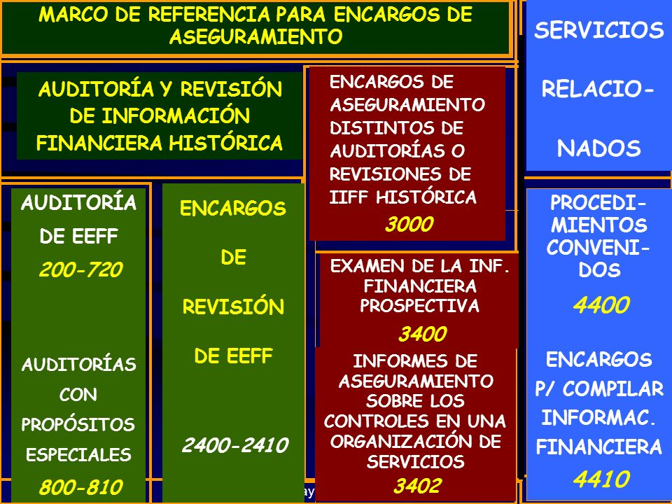 SERVICIOS RELACIO- NADOS 4400