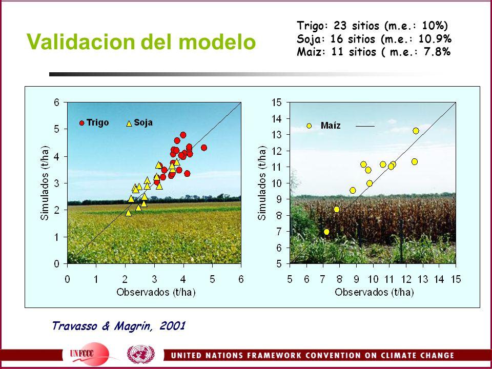 Validacion del modelo Trigo: 23 sitios (m.e.: 10%)