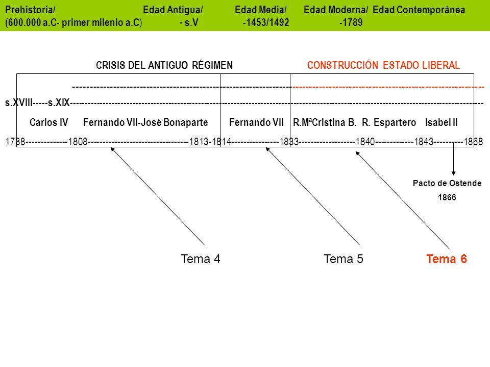 Prehistoria/ Edad Antigua/ Edad Media/ Edad Moderna/ Edad Contemporánea