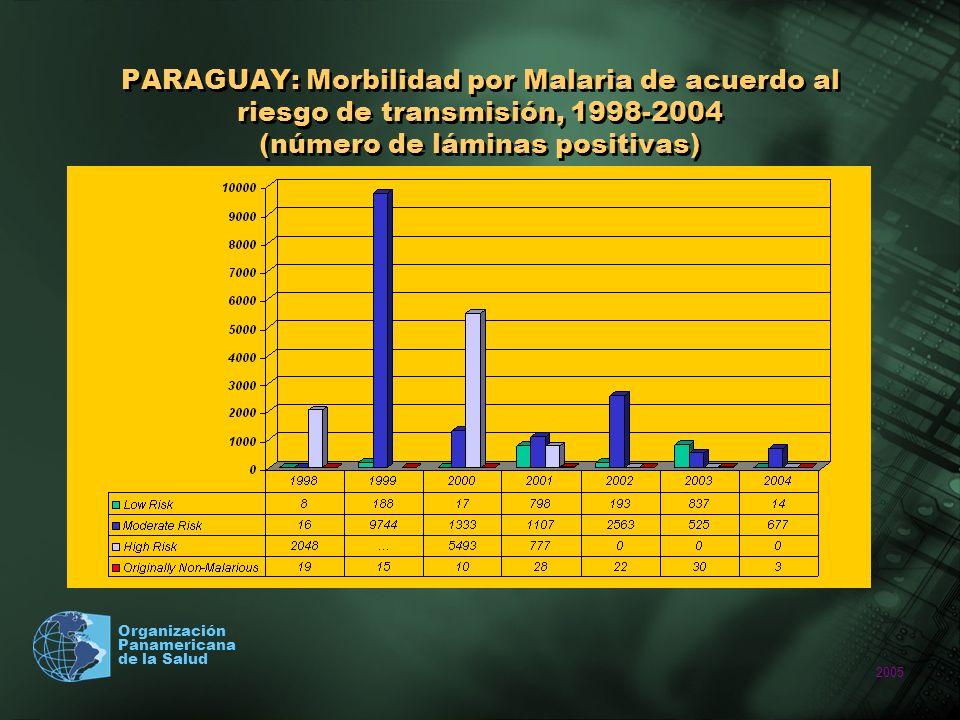 PARAGUAY: Morbilidad por Malaria de acuerdo al riesgo de transmisión, 1998-2004 (número de láminas positivas)