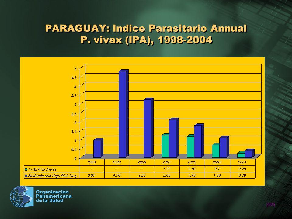 PARAGUAY: Indice Parasitario Annual P. vivax (IPA), 1998-2004