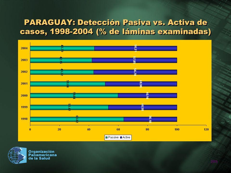PARAGUAY: Detección Pasiva vs