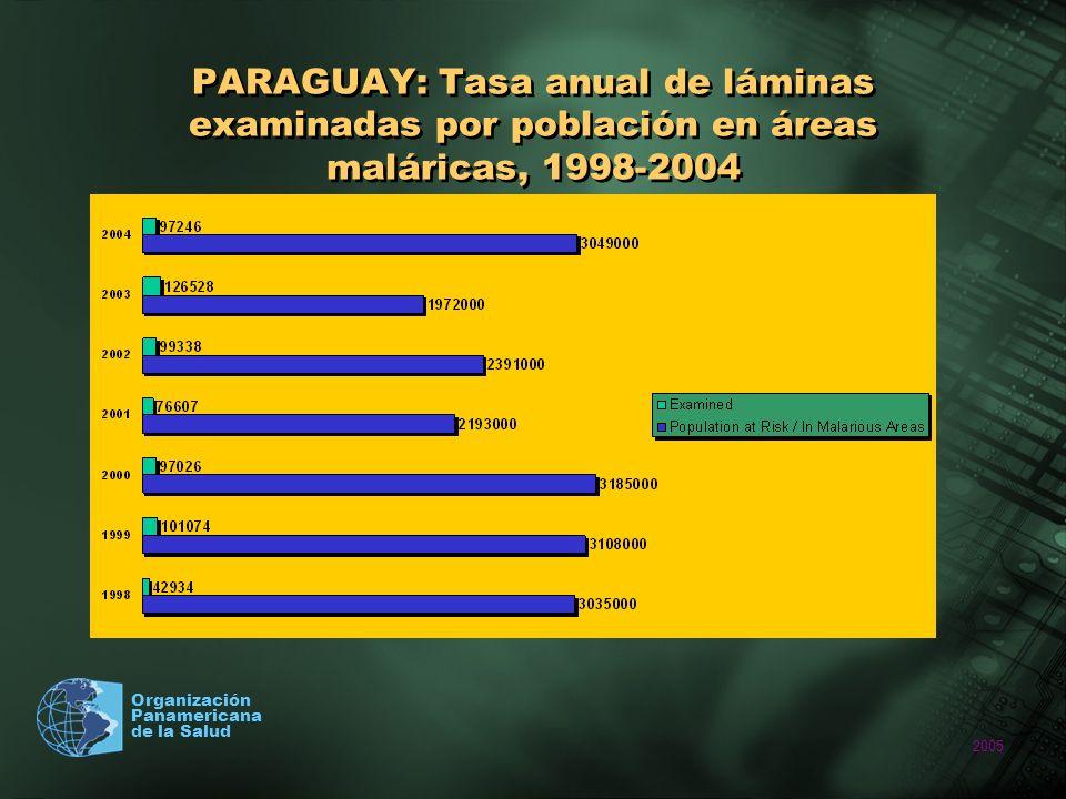 PARAGUAY: Tasa anual de láminas examinadas por población en áreas maláricas, 1998-2004
