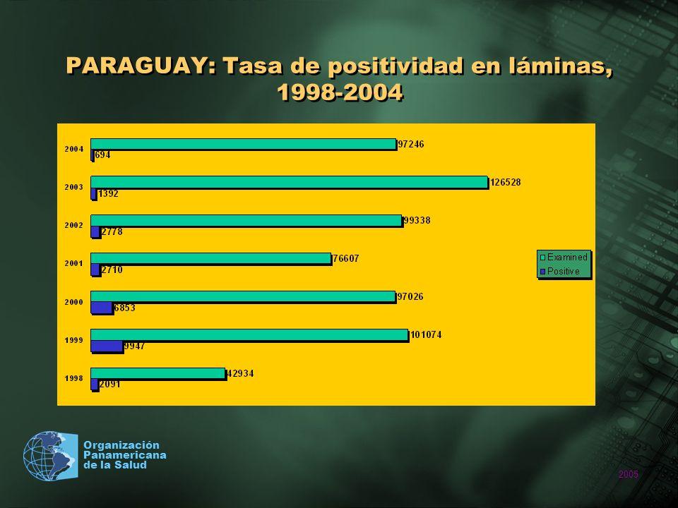 PARAGUAY: Tasa de positividad en láminas, 1998-2004