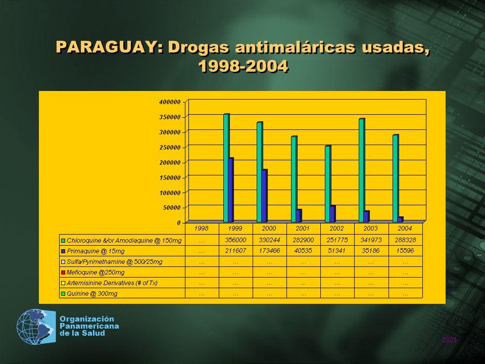 PARAGUAY: Drogas antimaláricas usadas, 1998-2004