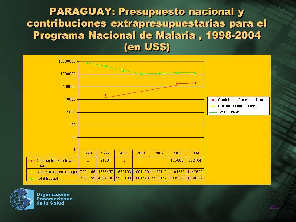 PARAGUAY: Presupuesto nacional y contribuciones extrapresupuestarias para el Programa Nacional de Malaria , 1998-2004 (en US$)