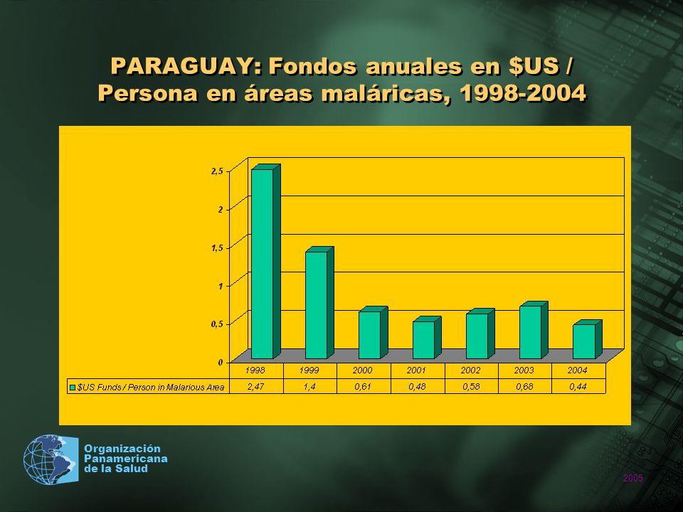 PARAGUAY: Fondos anuales en $US / Persona en áreas maláricas, 1998-2004