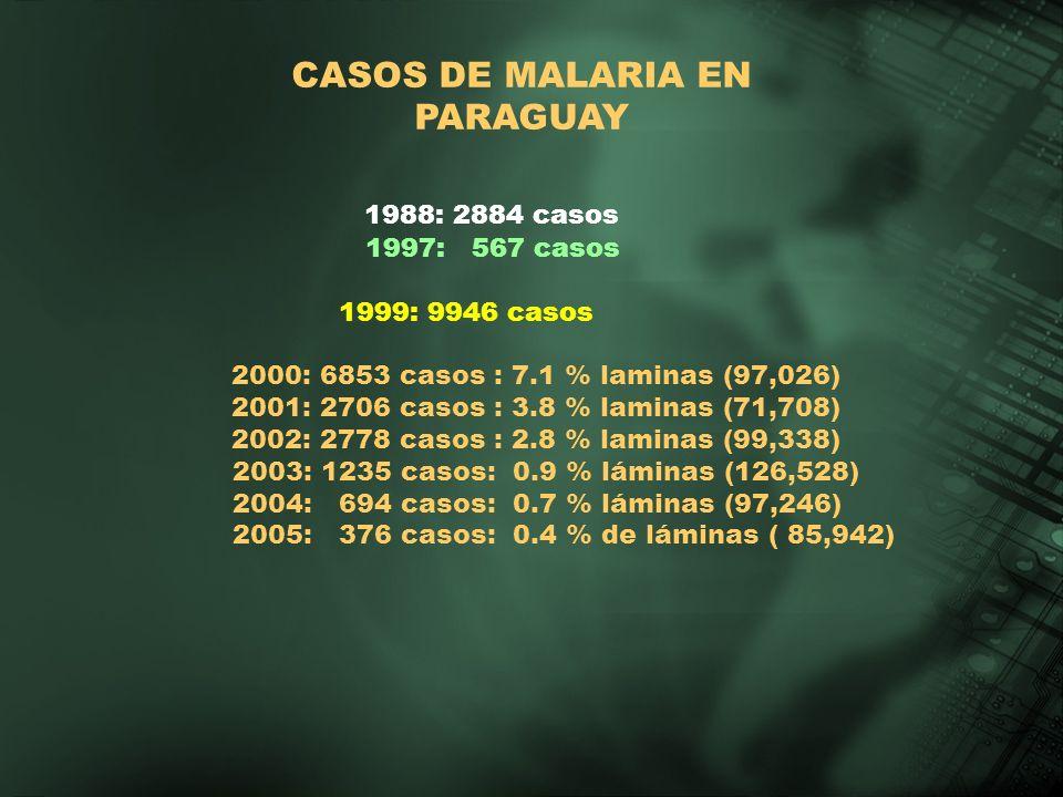 1988: 2884 casos CASOS DE MALARIA EN PARAGUAY 1997: 567 casos