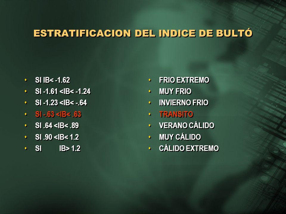 ESTRATIFICACION DEL INDICE DE BULTÓ