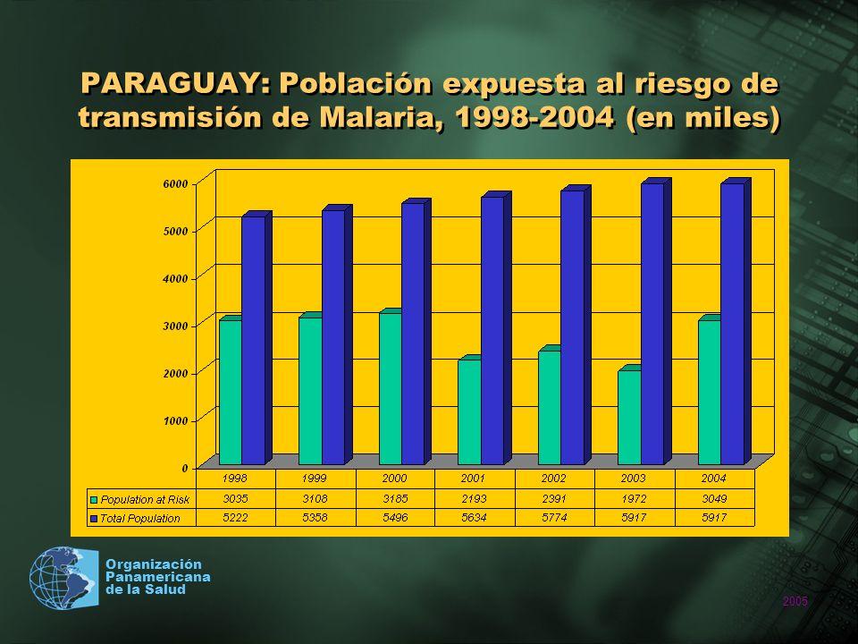 PARAGUAY: Población expuesta al riesgo de transmisión de Malaria, 1998-2004 (en miles)