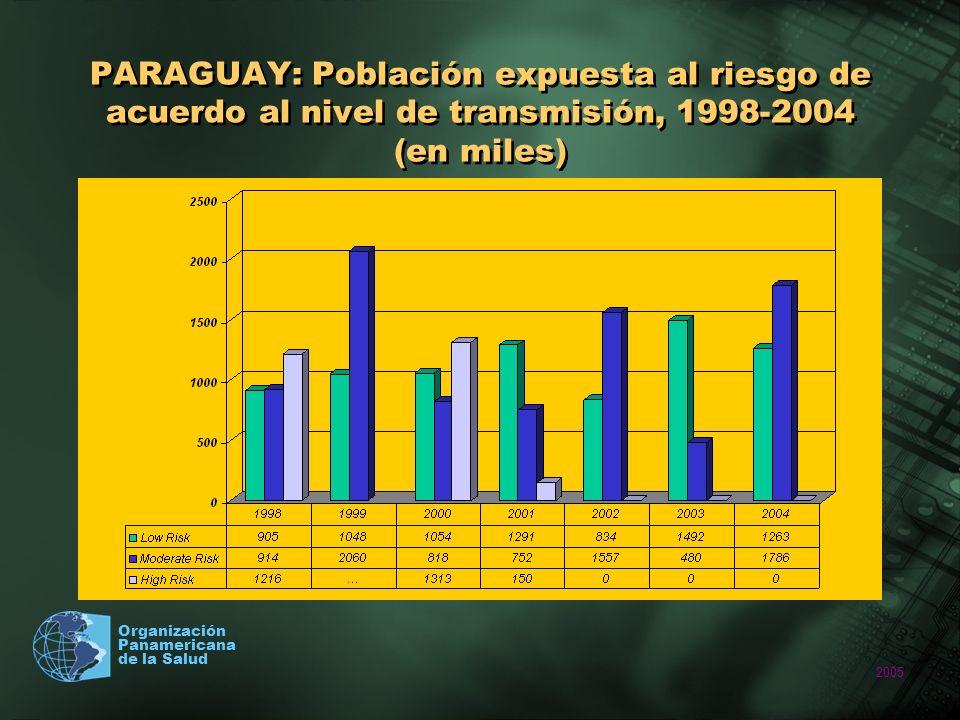 PARAGUAY: Población expuesta al riesgo de acuerdo al nivel de transmisión, 1998-2004 (en miles)