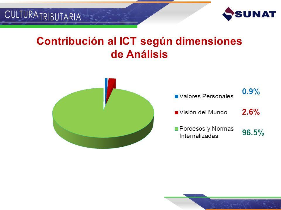 Contribución al ICT según dimensiones de Análisis