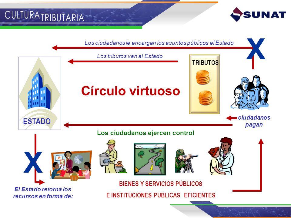 X X Círculo virtuoso ESTADO TRIBUTOS Los ciudadanos ejercen control