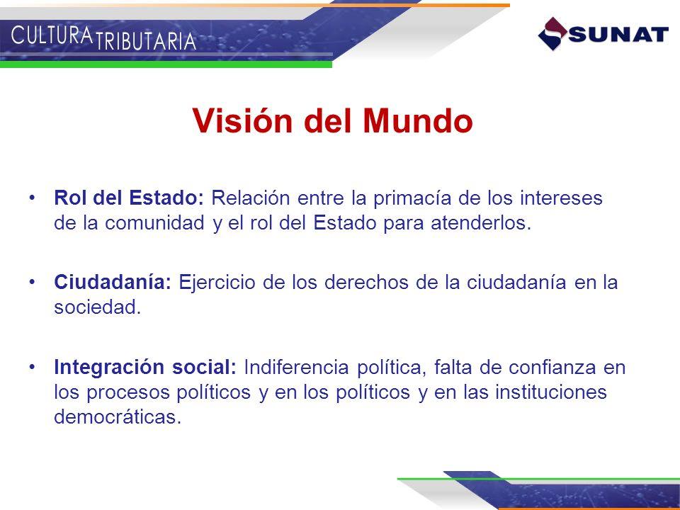 Visión del Mundo Rol del Estado: Relación entre la primacía de los intereses de la comunidad y el rol del Estado para atenderlos.