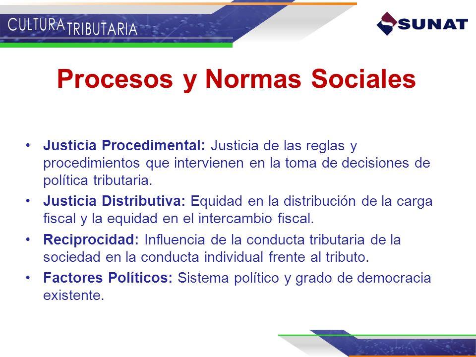 Procesos y Normas Sociales