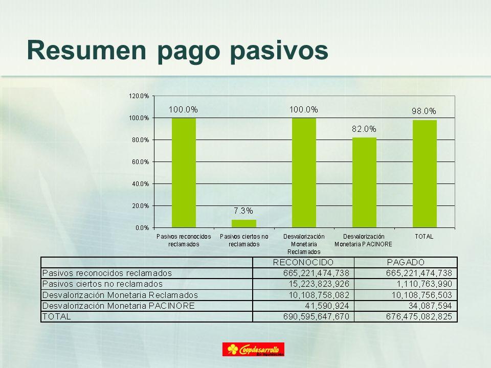 Resumen pago pasivos
