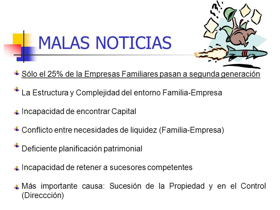 MALAS NOTICIAS Sólo el 25% de la Empresas Familiares pasan a segunda generación. La Estructura y Complejidad del entorno Familia-Empresa.