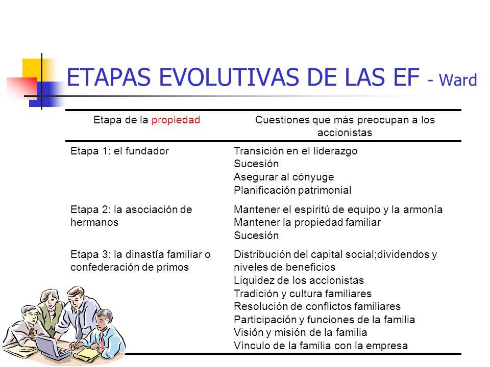 ETAPAS EVOLUTIVAS DE LAS EF - Ward