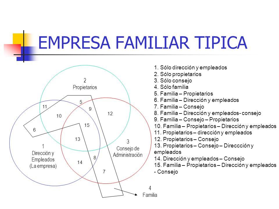 EMPRESA FAMILIAR TIPICA