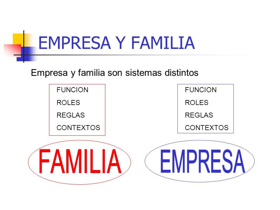 EMPRESA Y FAMILIA Empresa y familia son sistemas distintos FUNCION