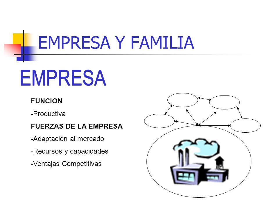 EMPRESA Y FAMILIA EMPRESA FUNCION Productiva FUERZAS DE LA EMPRESA