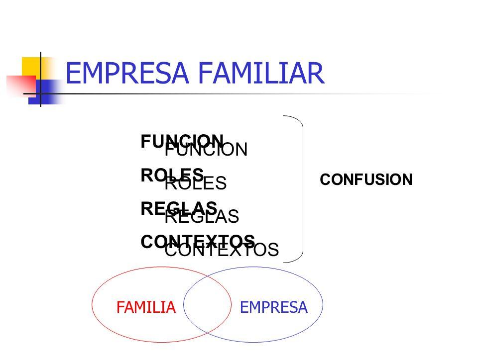 EMPRESA FAMILIAR FUNCION FUNCION ROLES ROLES REGLAS REGLAS CONTEXTOS