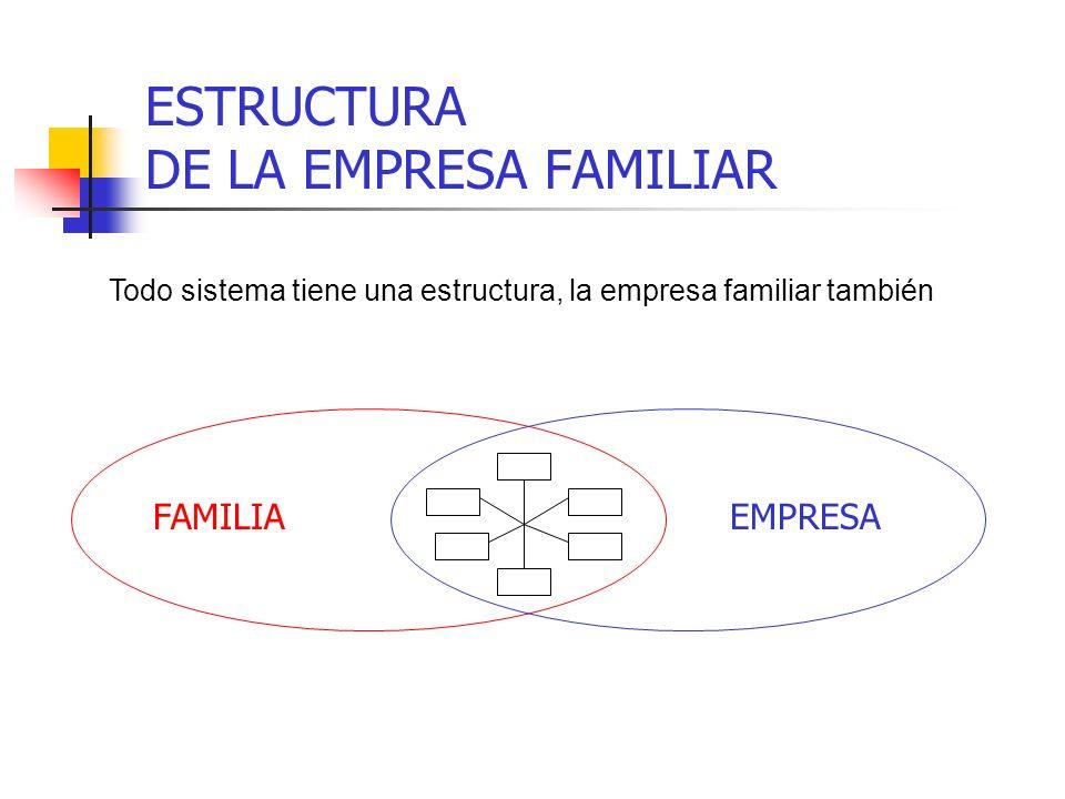 ESTRUCTURA DE LA EMPRESA FAMILIAR