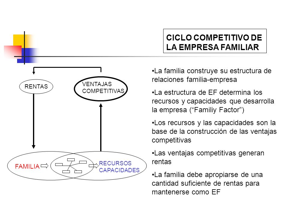 CICLO COMPETITIVO DE LA EMPRESA FAMILIAR